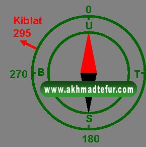 Cara kompas menentukan arah kiblat